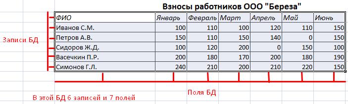 Как создать базу данных в экселе 2007