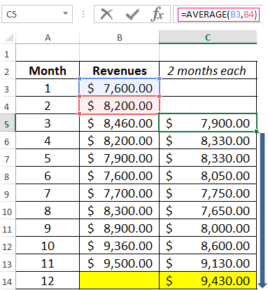 calculation of the moving average in excel and forecasting