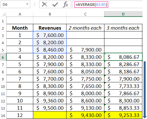 Calculation of the moving average in excel and forecasting by the same principle we form a series of values for the four month moving average maxwellsz