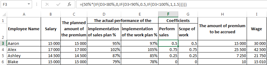 There is calculation of KPI in the Excel: examples and formulas