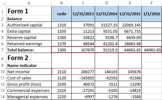Return On Equity Roe In Excel