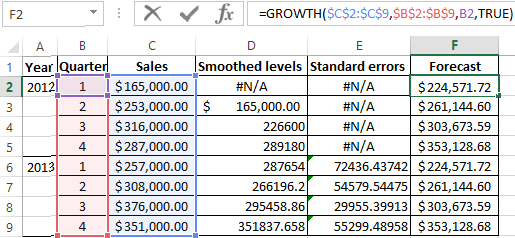 Time series analysis and forecasting in Excel with examples