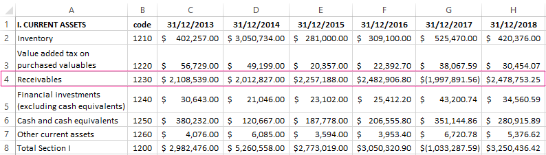 Turnover ratio of receivables in Excel