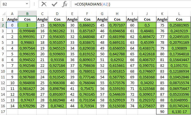 Trigonometric Sin Cos Functions In Excel For Sine And Cosine