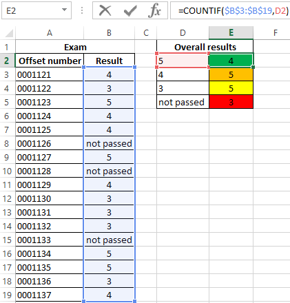 COUNTIF function for counting number of cell values in Excel