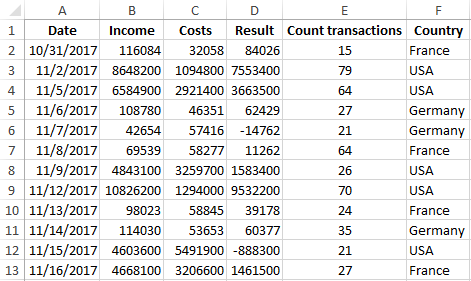 Number In The Currency Format