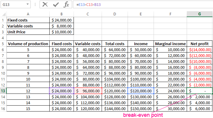 Calculation Of Break Even Point With Examples In Excel