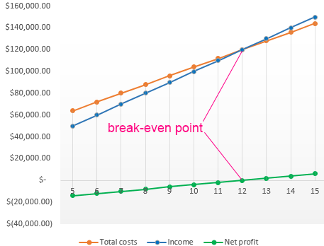 break even point graph excel