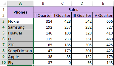 Sorting the data in Excel in rows and columns using formulas