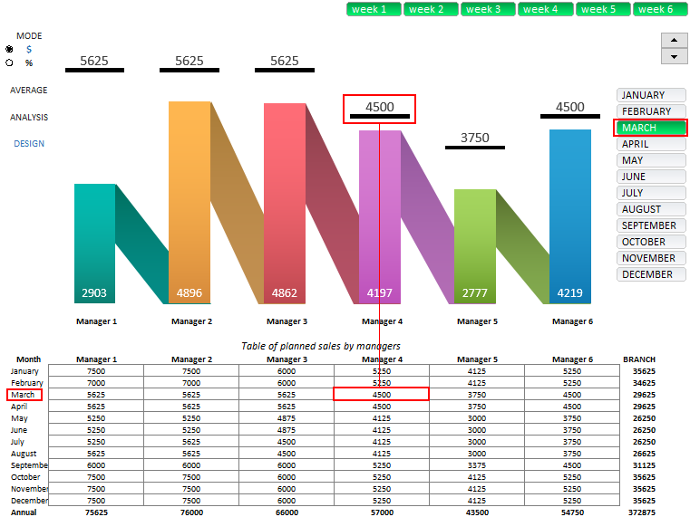 Planning And Analysis Of Annual Sales Plans In Excel