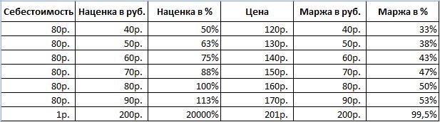 Как считать маржу в процентах [PUNIQRANDLINE-(au-dating-names.txt) 65