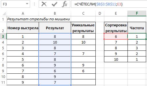 частота уникальных результатов.