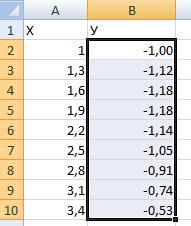 Отрицательные значения по Y.