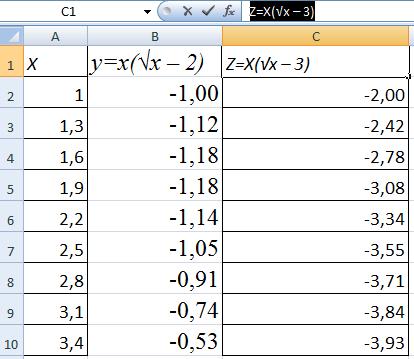 2 графика функций.