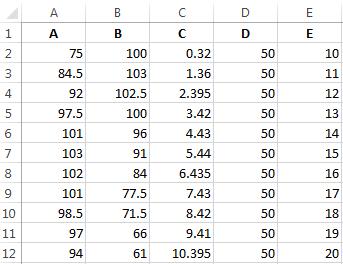 Данные для графиков зависимости.