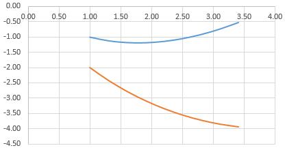 Пример с двумя графиками функций.