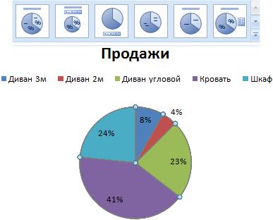 Проценты на диаграмме.