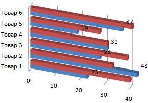 Сгруппированная линейчатая объемная диаграмма.