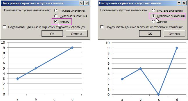 Примеры интерполяции графиков.