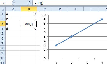 Примеры интерполяции данных.