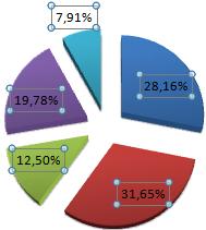Значения отображаются в процентах.