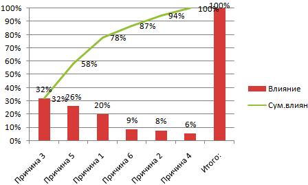 Результат графика Парето.