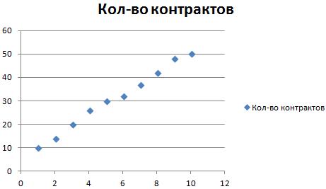 График1.