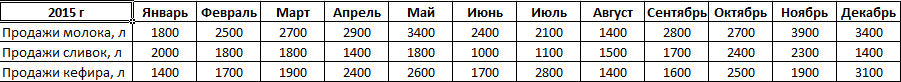 Данные по продажам.