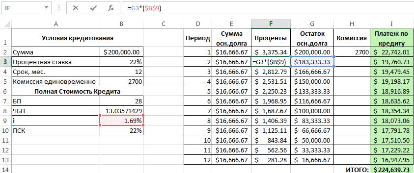Расчет дифференцированного платежа по кредиту