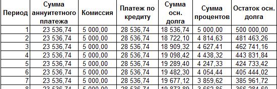 Расчет процента по аннуитетному кредиту