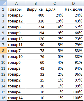Как сделать abc анализ в excel 389