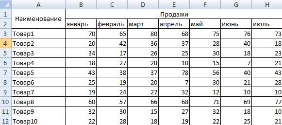 XYZ анализ продаж. Пример расчета в Excel