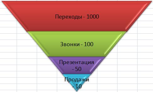 Воронка продаж в Excel.