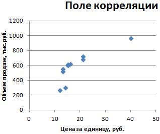 Поле корреляции.