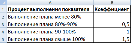 Расчет премии сотрудникам пример