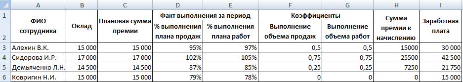 Таблица KPI в Excel.