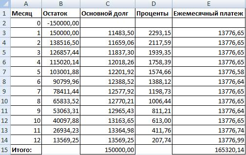 Расчет сложных процентов по займу