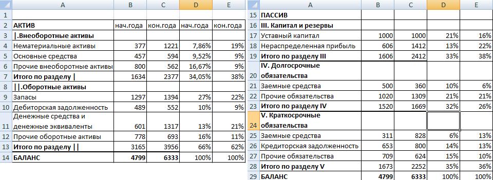 Финансовый анализ образец