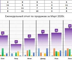 ejenedelnyy-grafik-2-taymfreyma