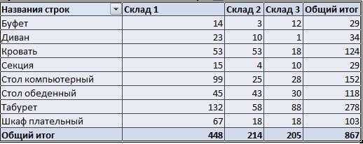 Отчет по нескольким таблицам.