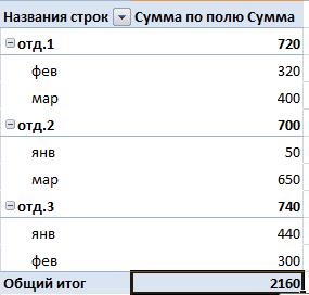 Результат после редактирования отчета.