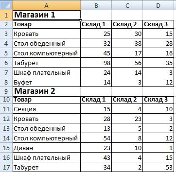 Как сделать таблицы одного размера