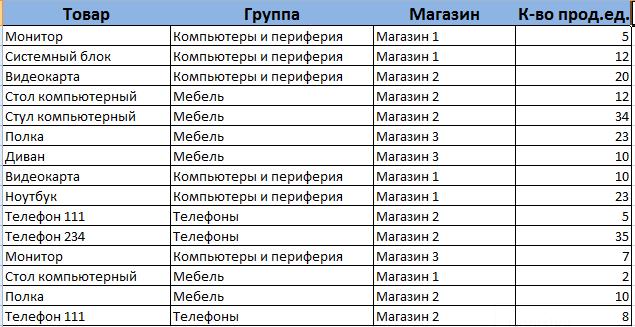 Разнотипная структура таблицы 2.